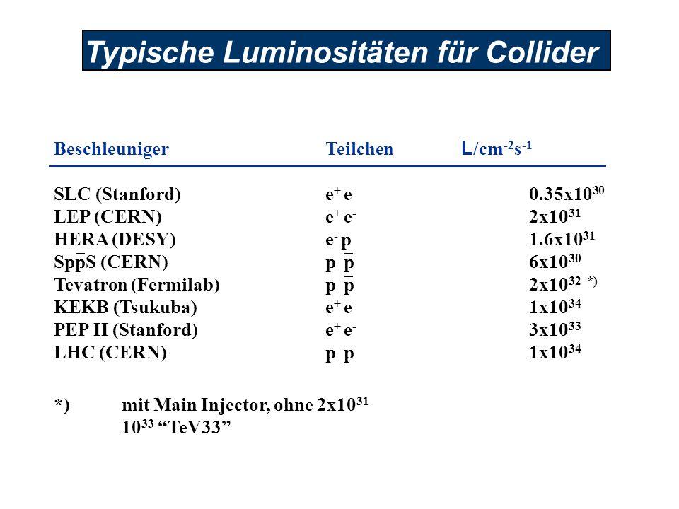 Typische Luminositäten für Collider BeschleunigerTeilchen L /cm -2 s -1 SLC (Stanford)e + e - 0.35x10 30 LEP (CERN)e + e - 2x10 31 HERA (DESY)e - p 1.