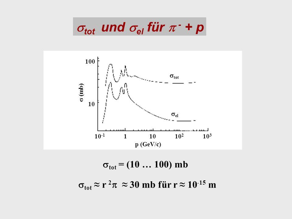 tot und el für - + p tot = (10 … 100) mb tot r 2 30 mb für r 10 -15 m p (GeV/c) (mb) tot el 10110 -1 10 2 10 3 10 100