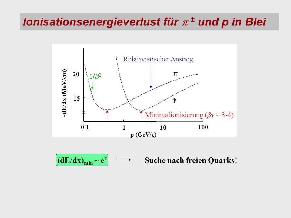Ionisationsenergieverlust für ± und p in Blei (dE/dx) min ~ e 2 Suche nach freien Quarks! 20 15 0.1 110 100 p (GeV/c) -dE/dx (MeV/cm) Minimalionisieru