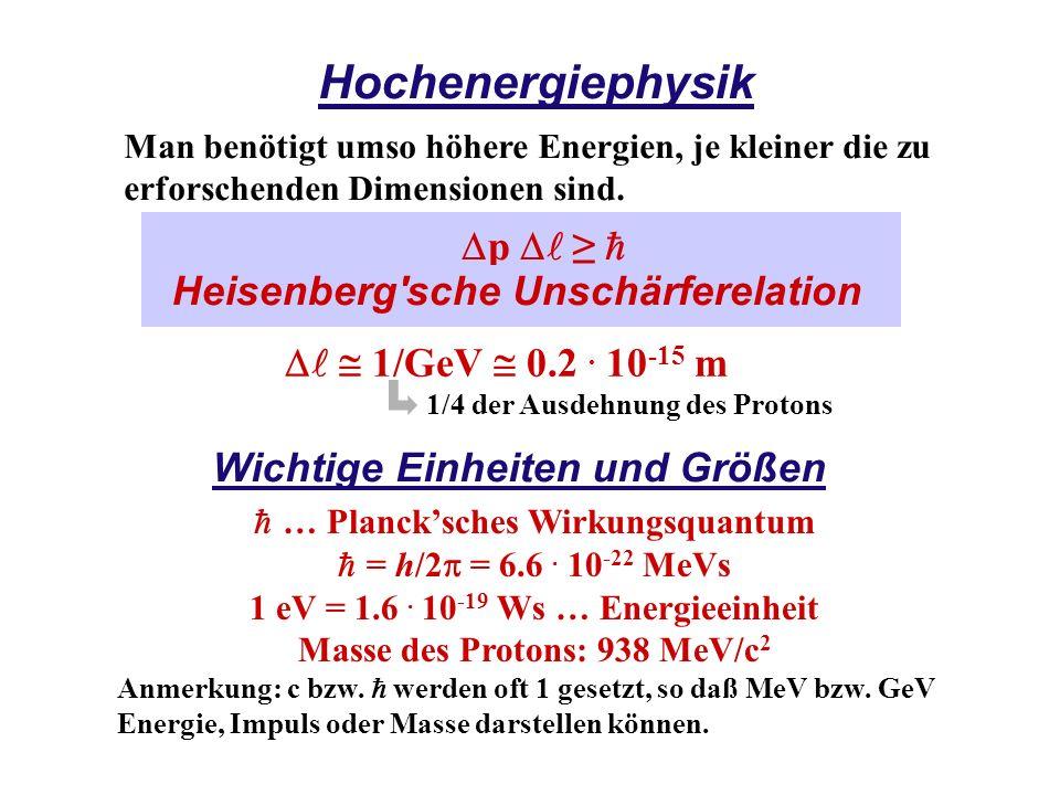 Hochenergiephysik Man benötigt umso höhere Energien, je kleiner die zu erforschenden Dimensionen sind. 1/GeV 0.2. 10 -15 m 1/4 der Ausdehnung des Prot