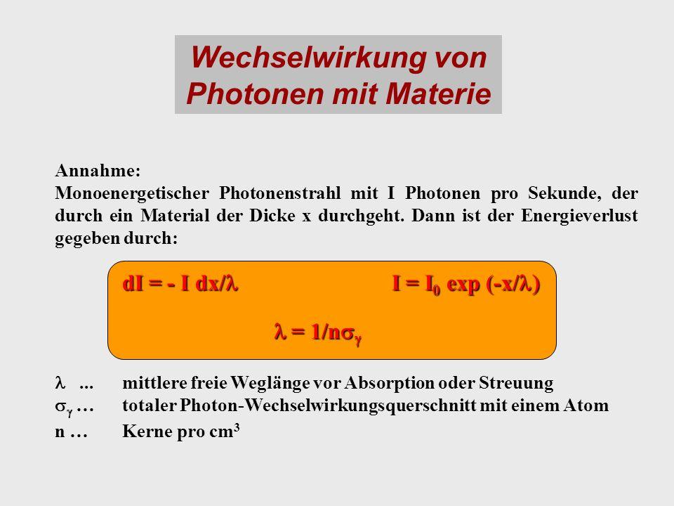 Wechselwirkung von Photonen mit Materie Annahme: Monoenergetischer Photonenstrahl mit I Photonen pro Sekunde, der durch ein Material der Dicke x durch