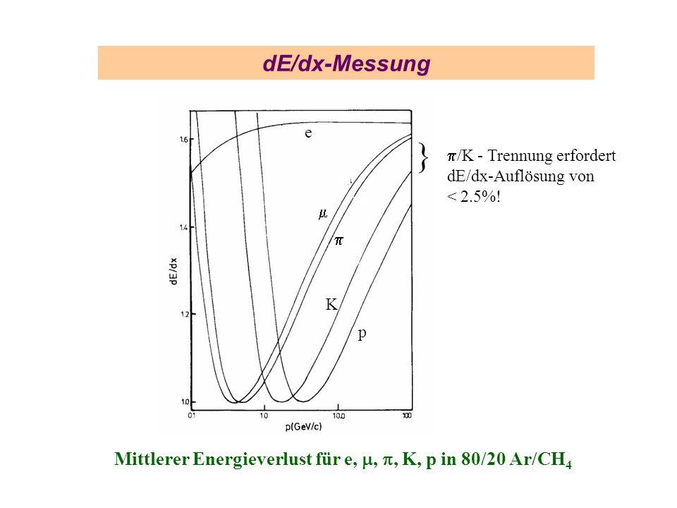 dE/dx-Messung Mittlerer Energieverlust für e,,, K, p in 80/20 Ar/CH 4 } /K - Trennung erfordert dE/dx-Auflösung von < 2.5%! e K p