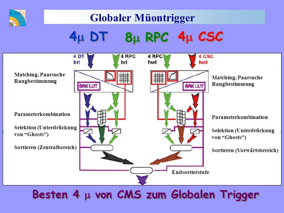 Globaler Müontrigger Output: 8 bit, 6 bit, 5 bit p T, 1 bit charge, 3 bit quality, 1 bit MIP, 1 bit Isolation 4 DT 4 CSC 8 RPC Besten 4 von CMS zum Globalen Trigger Matching, Paarsuche Rangbestimmung Parameterkombination Selektion (Unterdrückung von Ghosts) Sortieren (Zentralbereich) Endsortierstufe Matching, Paarsuche Rangbestimmung Parameterkombination Selektion (Unterdrückung von Ghosts) Sortieren (Vorwärtsbereich)