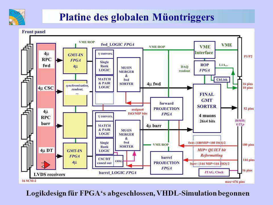 Platine des globalen Müontriggers Logikdesign für FPGAs abgeschlossen, VHDL-Simulation begonnen