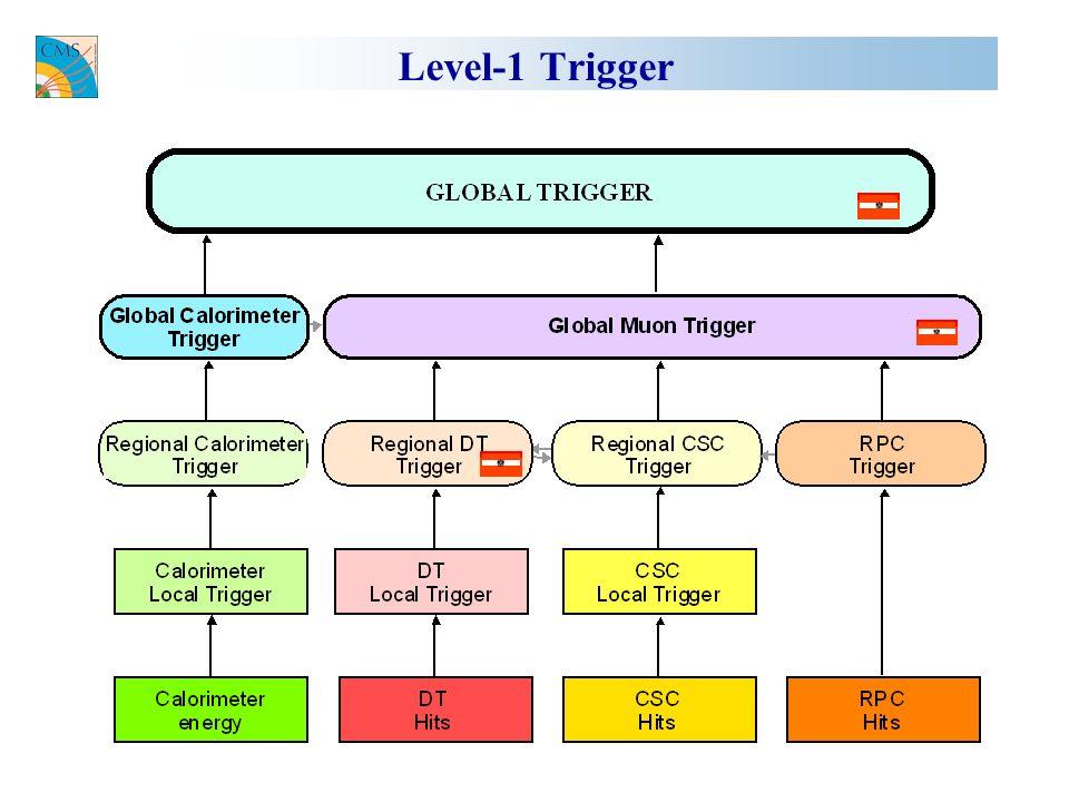 Regionaler Drift-Tube Müontrigger Track Finder Processor Pipeline-Logik (kein sequentieller Prozessor) Jede Pipeline-Stufe führt einen Prozeßschritt durch Arbeitet mit 40MHz (Strahlkreuzungsfrequenz des LHC) Implementierung mit FPGAs