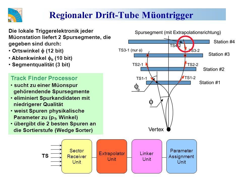 Regionaler Drift-Tube Müontrigger Sector Receiver Unit Extrapolator Unit Linker Unit Parameter Assignment Unit TS Die lokale Triggerelektronik jeder Müonstation liefert 2 Spursegmente, die gegeben sind durch: Ortswinkel (12 bit) Ablenkwinkel b (10 bit) Segmentqualität (3 bit) Track Finder Processor sucht zu einer Müonspur gehörendende Spursegmente eliminiert Spurkandidaten mit niedrigerer Qualität weist Spuren physikalische Parameter zu (p T, Winkel) übergibt die 2 besten Spuren an die Sortierstufe (Wedge Sorter)