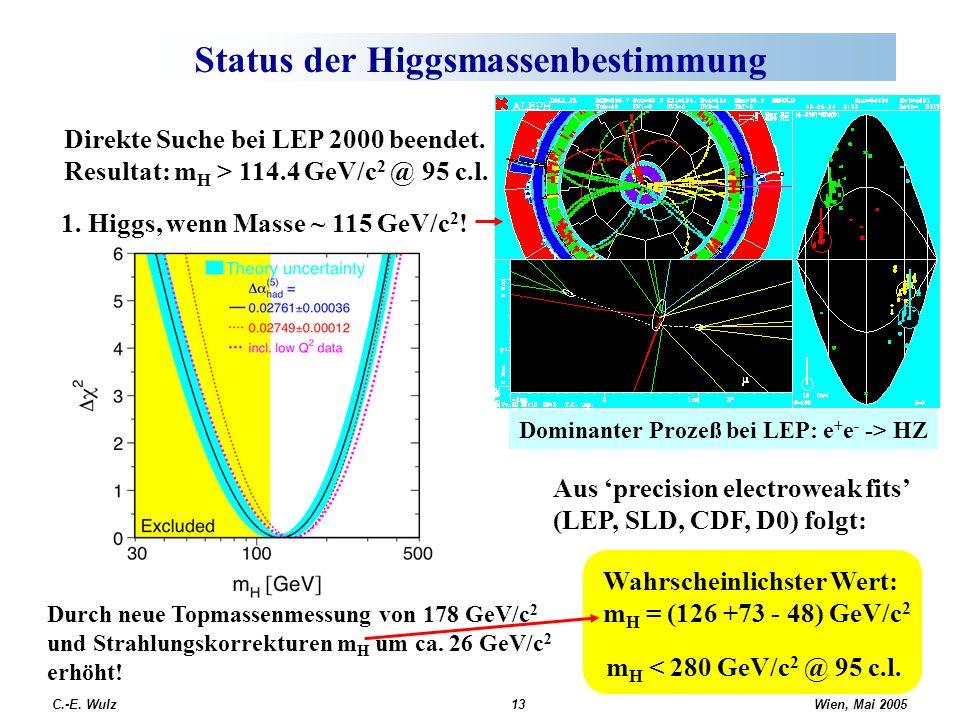 Wien, Mai 2005 C.-E. Wulz13 Status der Higgsmassenbestimmung Direkte Suche bei LEP 2000 beendet. Resultat: m H > 114.4 GeV/c 2 @ 95 c.l. Aus precision