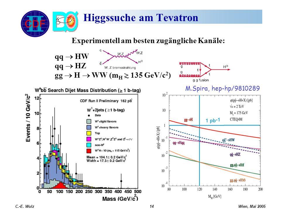 Wien, Mai 2005 C.-E. Wulz14 Higgssuche am Tevatron M.Spira, hep-hp/9810289 qq HW qq HZ gg H WW (m H > 135 GeV/c 2 ) ~ Experimentell am besten zugängli