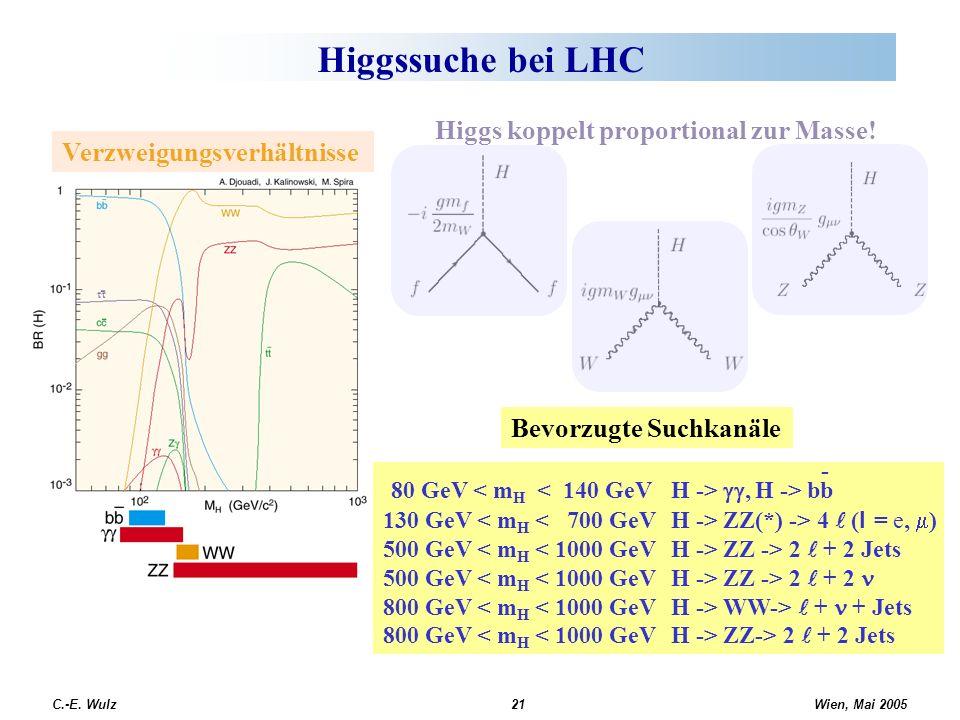 Wien, Mai 2005 C.-E. Wulz21 Higgssuche bei LHC Verzweigungsverhältnisse 80 GeV, H -> bb 130 GeV ZZ(*) -> 4 ( l = e, ) 500 GeV ZZ -> 2 + 2 Jets 500 GeV