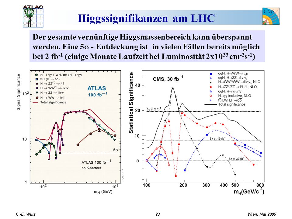 Wien, Mai 2005 C.-E. Wulz23 Higgssignifikanzen am LHC Der gesamte vernünftige Higgsmassenbereich kann überspannt werden. Eine 5 - Entdeckung ist in vi