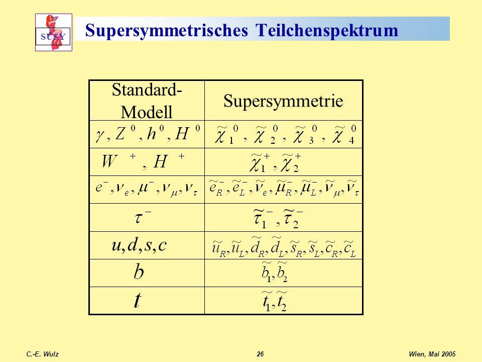 Wien, Mai 2005 C.-E. Wulz26 Supersymmetrisches Teilchenspektrum Supersymmetrie Standard- Modell csdu,,, SUSY