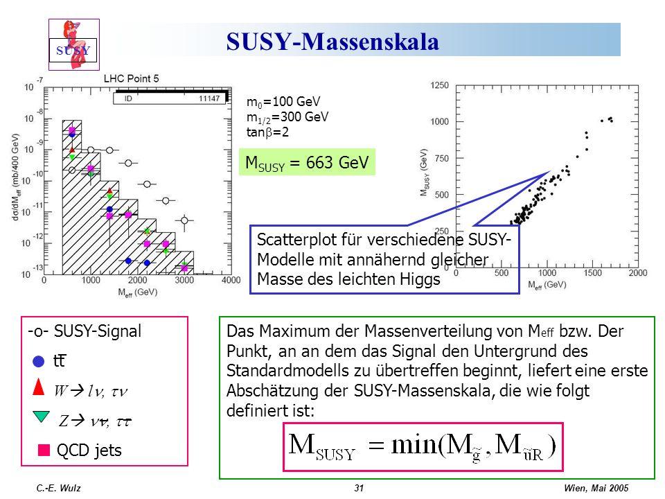 Wien, Mai 2005 C.-E. Wulz31 SUSY-Massenskala Das Maximum der Massenverteilung von M eff bzw. Der Punkt, an an dem das Signal den Untergrund des Standa