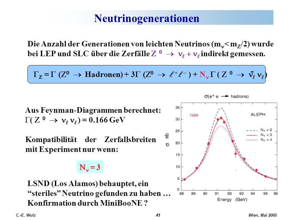 Wien, Mai 2005 C.-E. Wulz41 Neutrinogenerationen 41 Die Anzahl der Generationen von leichten Neutrinos (m < m /2) wurde bei LEP und SLC über die Zerfä