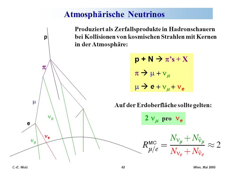 Wien, Mai 2005 C.-E. Wulz42 Atmosphärische Neutrinos p + N s + X e e Auf der Erdoberfläche sollte gelten: 2 pro e Produziert als Zerfallsprodukte in H