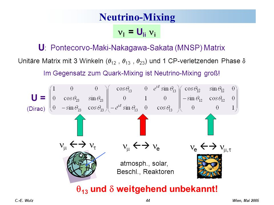 Wien, Mai 2005 C.-E. Wulz44 Neutrino-Mixing l = U li i U : Pontecorvo-Maki-Nakagawa-Sakata (MNSP) Matrix Unitäre Matrix mit 3 Winkeln ( 12, 13, 23 ) u