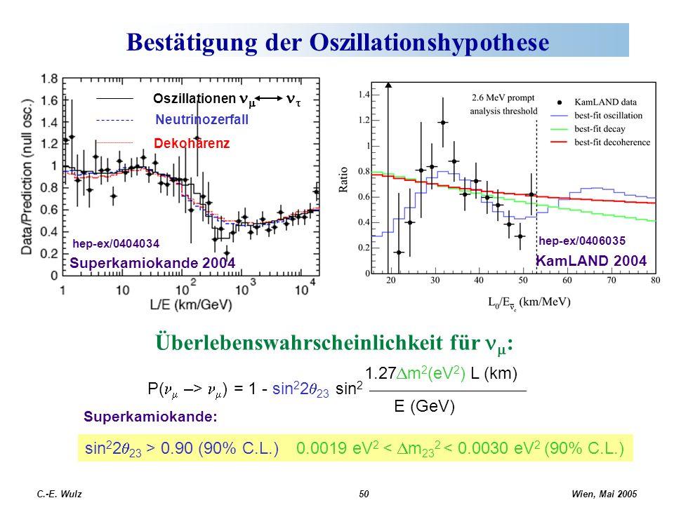Wien, Mai 2005 C.-E. Wulz50 Bestätigung der Oszillationshypothese Oszillationen Neutrinozerfall Dekohärenz Superkamiokande 2004 hep-ex/0404034 Überleb
