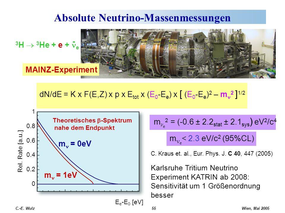 Wien, Mai 2005 C.-E. Wulz55 Absolute Neutrino-Massenmessungen dN/dE = K x F(E,Z) x p x E tot x (E 0 -E e ) x [ (E 0 -E e ) 2 – m 2 ] 1/2 MAINZ-Experim