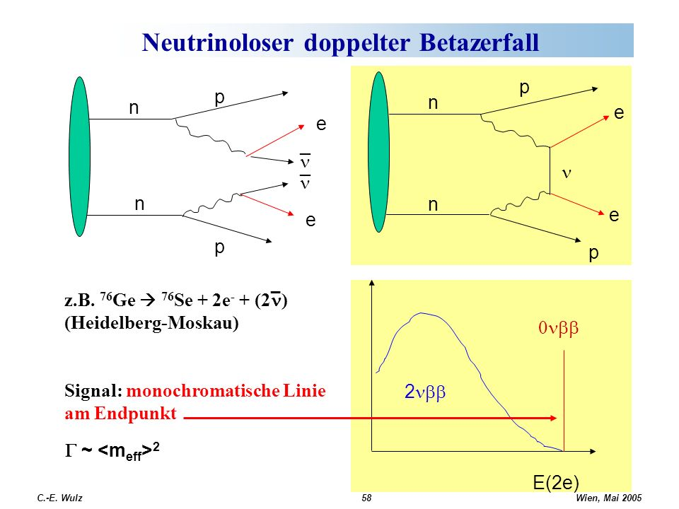 Wien, Mai 2005 C.-E. Wulz58 Neutrinoloser doppelter Betazerfall n n p p e _ _ e z.B. 76 Ge 76 Se + 2e - + (2 ) (Heidelberg-Moskau) Signal: monochromat