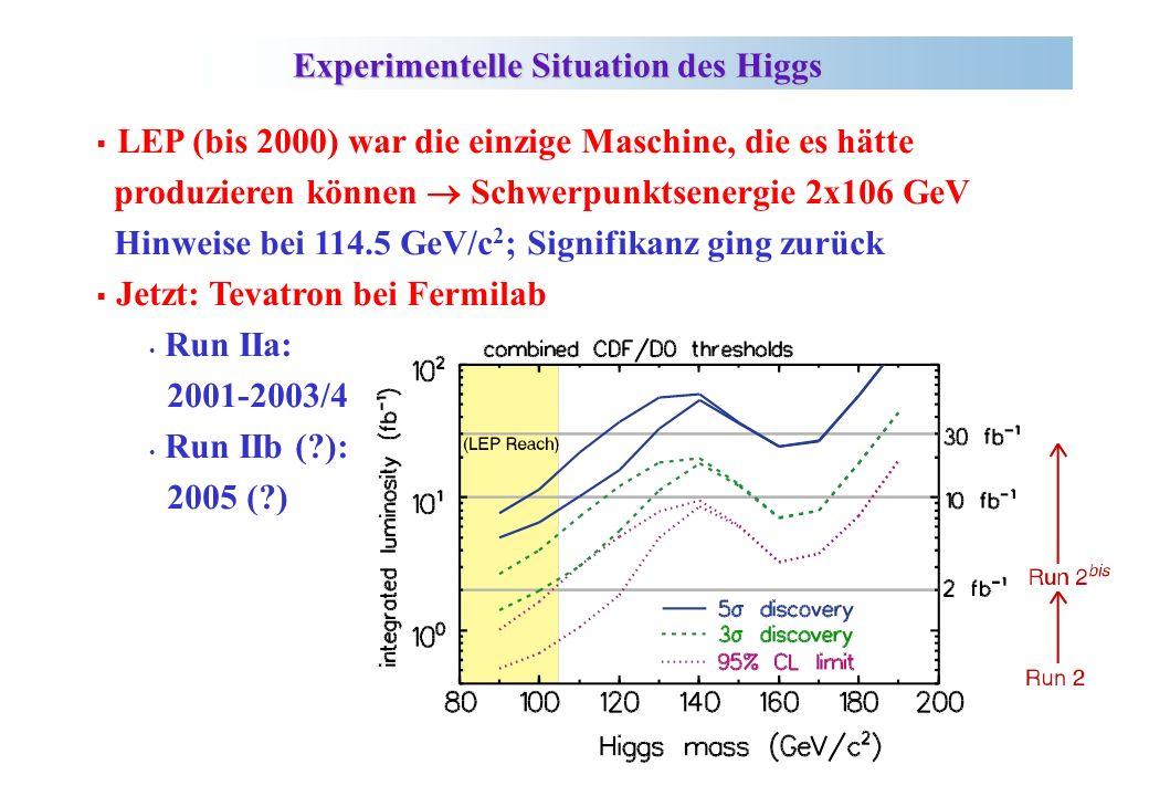 LEP (bis 2000) war die einzige Maschine, die es hätte produzieren können Schwerpunktsenergie 2x106 GeV Hinweise bei 114.5 GeV/c 2 ; Signifikanz ging zurück Jetzt: Tevatron bei Fermilab Run IIa: 2001-2003/4 Run IIb ( ): 2005 ( ) Experimentelle Situation des Higgs