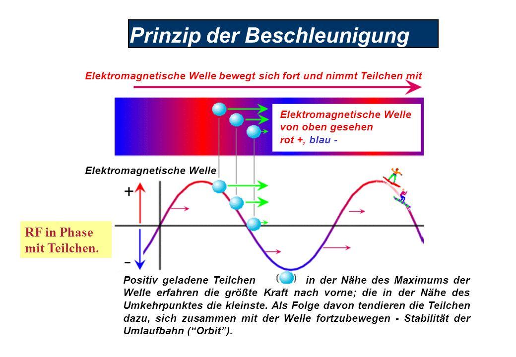 Prinzip der Beschleunigung Elektromagnetische Welle von oben gesehen rot +, blau - Elektromagnetische Welle bewegt sich fort und nimmt Teilchen mit Elektromagnetische Welle Positiv geladene Teilchen in der Nähe des Maximums der Welle erfahren die größte Kraft nach vorne; die in der Nähe des Umkehrpunktes die kleinste.