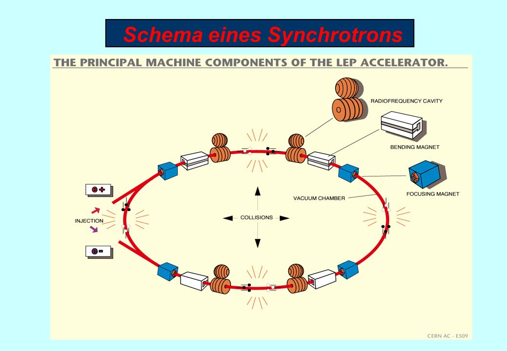 Schema eines Synchrotrons