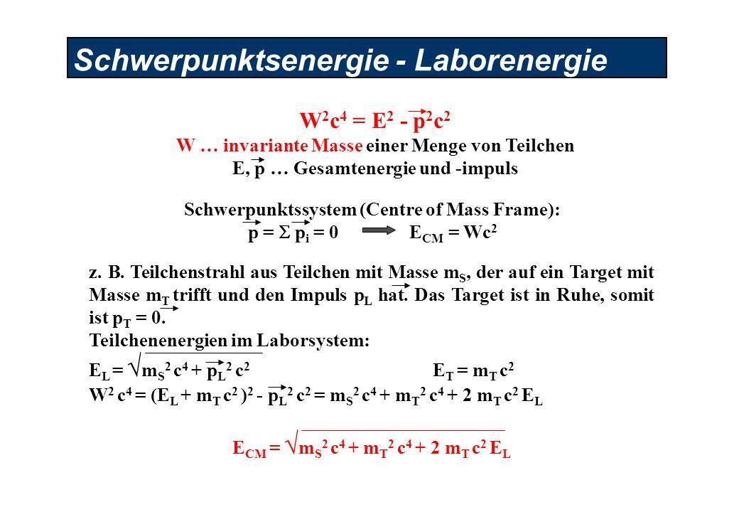 Schwerpunktsenergie - Laborenergie Schwerpunktssystem (Centre of Mass Frame): p = p i = 0 E CM = Wc 2 W 2 c 4 = E 2 - p 2 c 2 W … invariante Masse einer Menge von Teilchen E, p … Gesamtenergie und -impuls z.