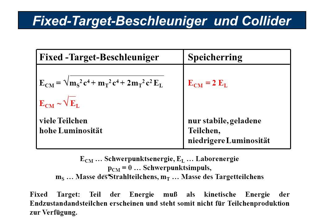 Fixed-Target-Beschleuniger und Collider E CM … Schwerpunktsenergie, E L … Laborenergie p CM = 0 … Schwerpunktsimpuls, m S … Masse des Strahlteilchens, m T … Masse des Targetteilchens Fixed Target: Teil der Energie muß als kinetische Energie der Endzustandandsteilchen erscheinen und steht somit nicht für Teilchenproduktion zur Verfügung.