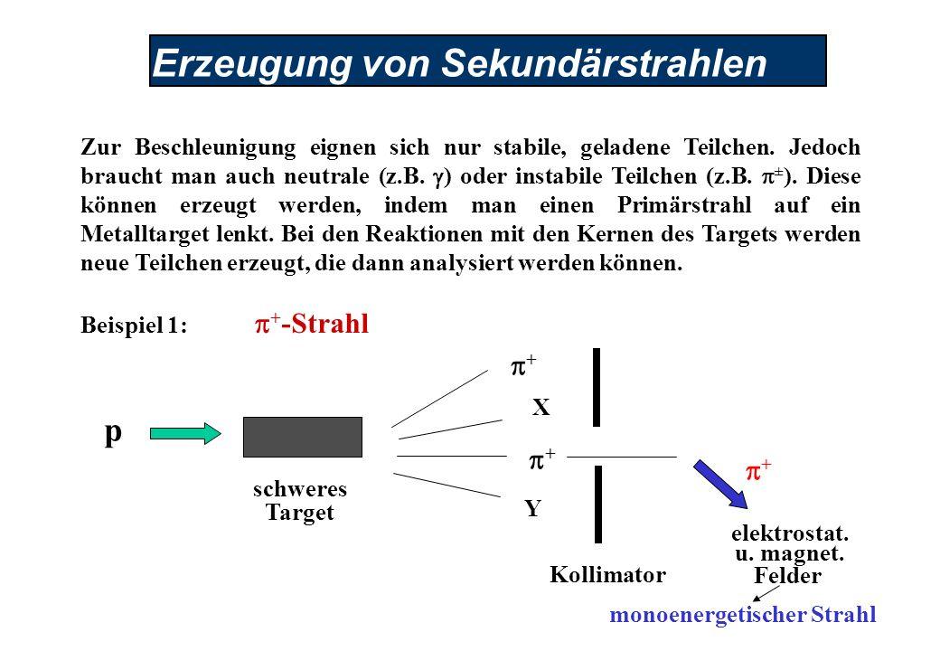 Erzeugung von Sekundärstrahlen Zur Beschleunigung eignen sich nur stabile, geladene Teilchen.