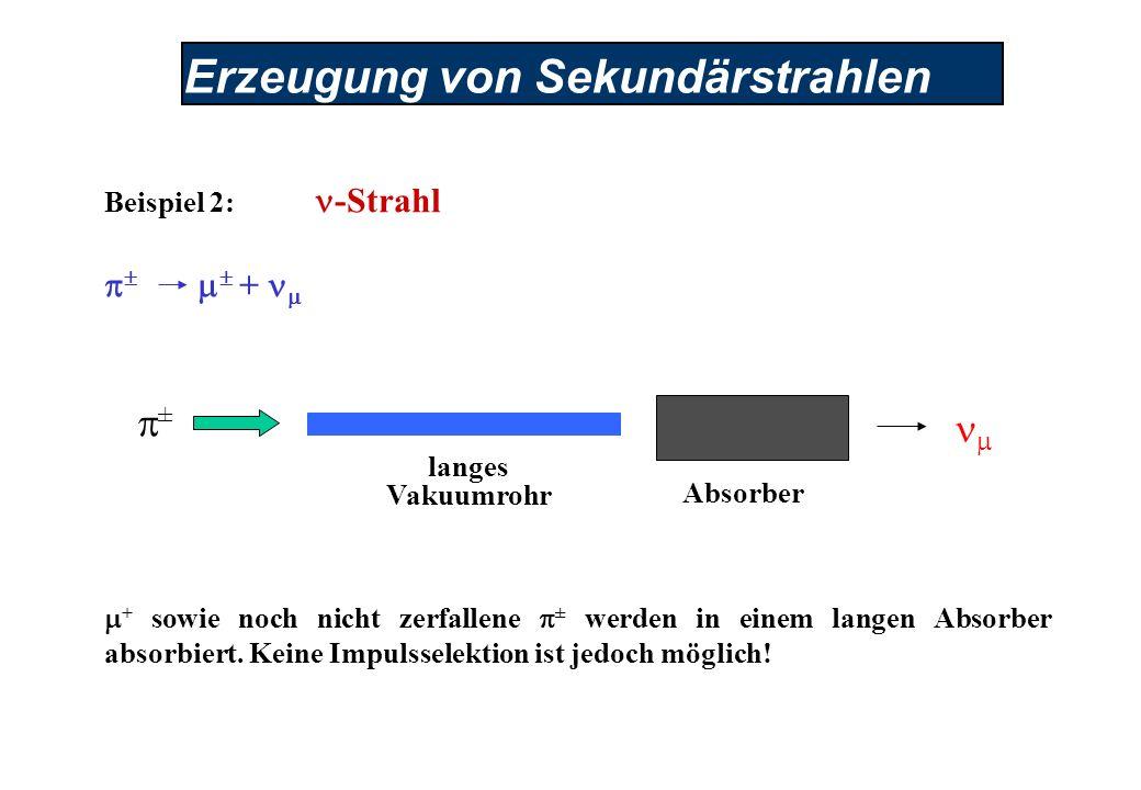 Erzeugung von Sekundärstrahlen Beispiel 2: -Strahl + + sowie noch nicht zerfallene ± werden in einem langen Absorber absorbiert.