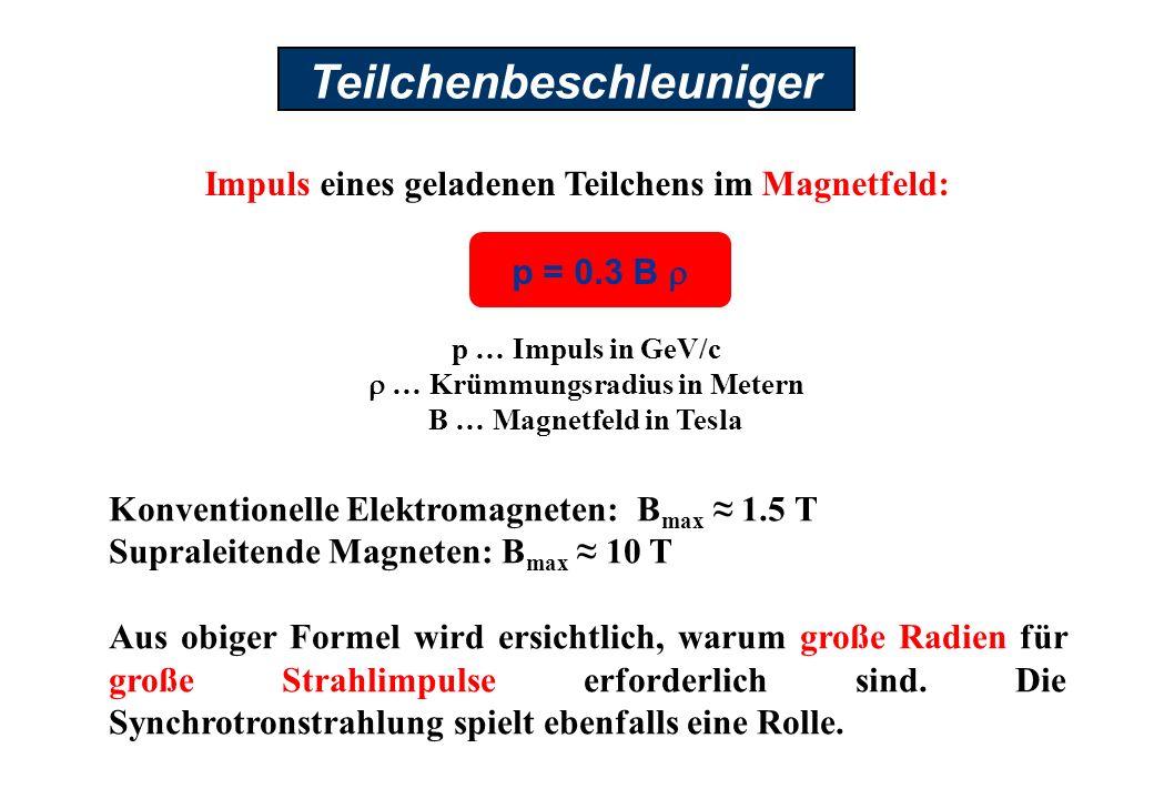 Teilchenbeschleuniger Impuls eines geladenen Teilchens im Magnetfeld: Konventionelle Elektromagneten: B max 1.5 T Supraleitende Magneten: B max 10 T Aus obiger Formel wird ersichtlich, warum große Radien für große Strahlimpulse erforderlich sind.