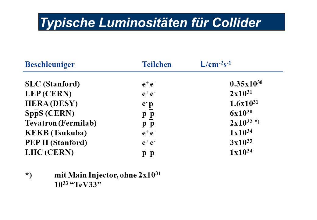 Typische Luminositäten für Collider BeschleunigerTeilchen L /cm -2 s -1 SLC (Stanford)e + e - 0.35x10 30 LEP (CERN)e + e - 2x10 31 HERA (DESY)e - p 1.6x10 31 SppS (CERN)p p 6x10 30 Tevatron (Fermilab)p p 2x10 32 *) KEKB (Tsukuba)e + e - 1x10 34 PEP II (Stanford)e + e - 3x10 33 LHC (CERN)p p 1x10 34 *)mit Main Injector, ohne 2x10 31 10 33 TeV33