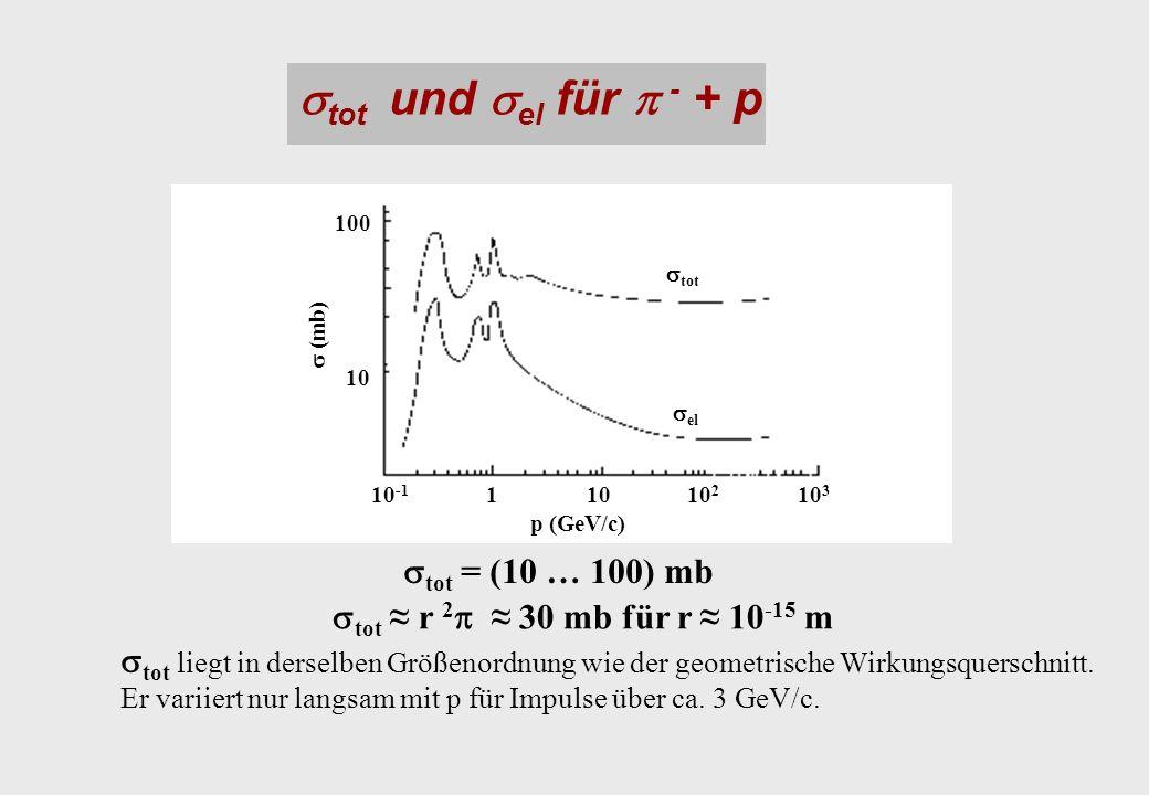 tot und el für - + p tot = (10 … 100) mb tot r 2 30 mb für r 10 -15 m p (GeV/c) (mb) tot el 10110 -1 10 2 10 3 10 100 tot liegt in derselben Größenordnung wie der geometrische Wirkungsquerschnitt.