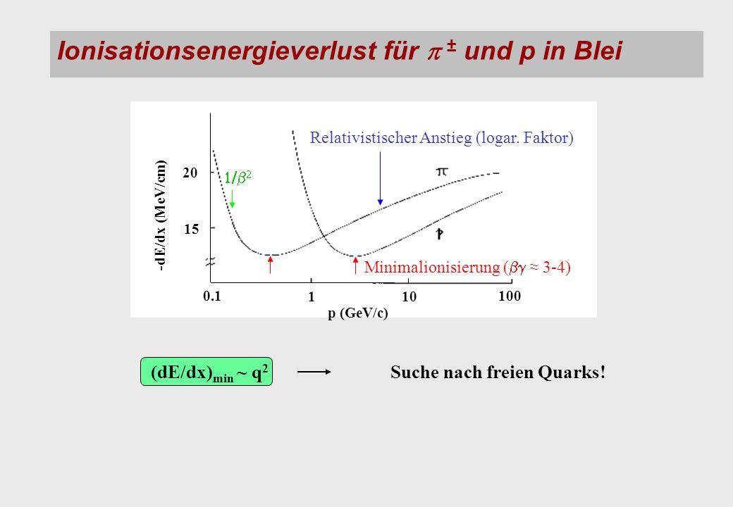 Ionisationsenergieverlust für ± und p in Blei (dE/dx) min ~ q 2 Suche nach freien Quarks.