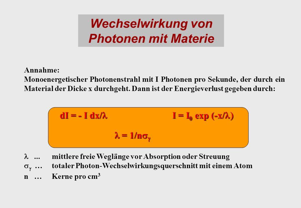Wechselwirkung von Photonen mit Materie Annahme: Monoenergetischer Photonenstrahl mit I Photonen pro Sekunde, der durch ein Material der Dicke x durchgeht.