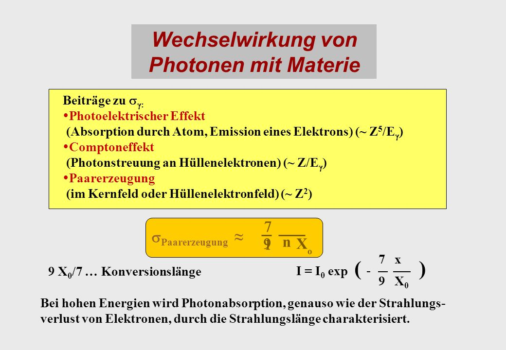 Wechselwirkung von Photonen mit Materie Beiträge zu Photoelektrischer Effekt (Absorption durch Atom, Emission eines Elektrons) (~ Z 5 /E ) Comptoneffekt (Photonstreuung an Hüllenelektronen) (~ Z/E ) Paarerzeugung (im Kernfeld oder Hüllenelektronfeld) (~ Z 2 ) n X o Paarerzeugung 9 X 0 /7 … Konversionslänge 7 x 9 X 0 Bei hohen Energien wird Photonabsorption, genauso wie der Strahlungs- verlust von Elektronen, durch die Strahlungslänge charakterisiert.