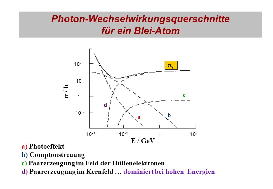 Photon-Wechselwirkungsquerschnitte für ein Blei-Atom a) Photoeffekt b) Comptonstreuung c) Paarerzeugung im Feld der Hüllenelektronen d) Paarerzeugung im Kernfeld … dominiert bei hohen Energien d a b c 10 - 4 10 - 2 110 2 10 1 10 - 2 E / GeV / b