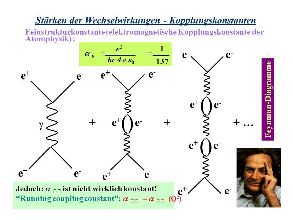Stärken der Wechselwirkungen - Kopplungskonstanten 0 = = e2e2 c 4 0 1 137 Jedoch: ist nicht wirklich konstant! Running coupling constant: = (Q 2 ) Fey