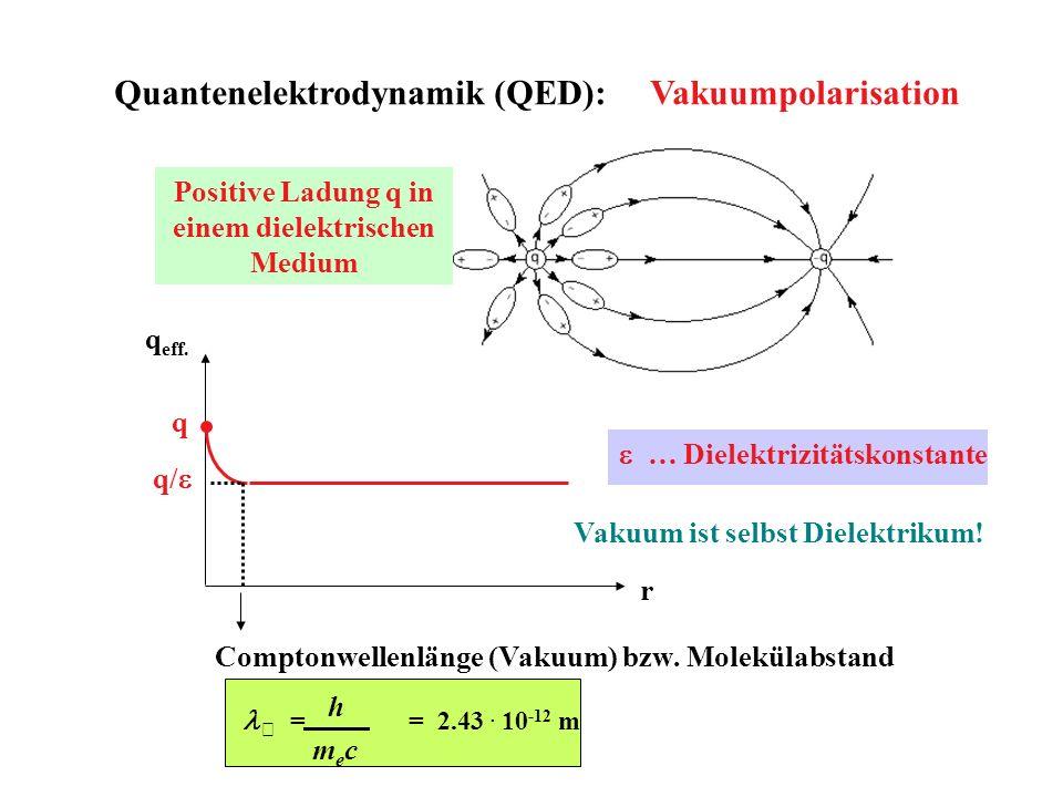 Quantenelektrodynamik (QED): Vakuumpolarisation q/ q eff. q Comptonwellenlänge (Vakuum) bzw. Molekülabstand … Dielektrizitätskonstante = = 2.43. 10 -1