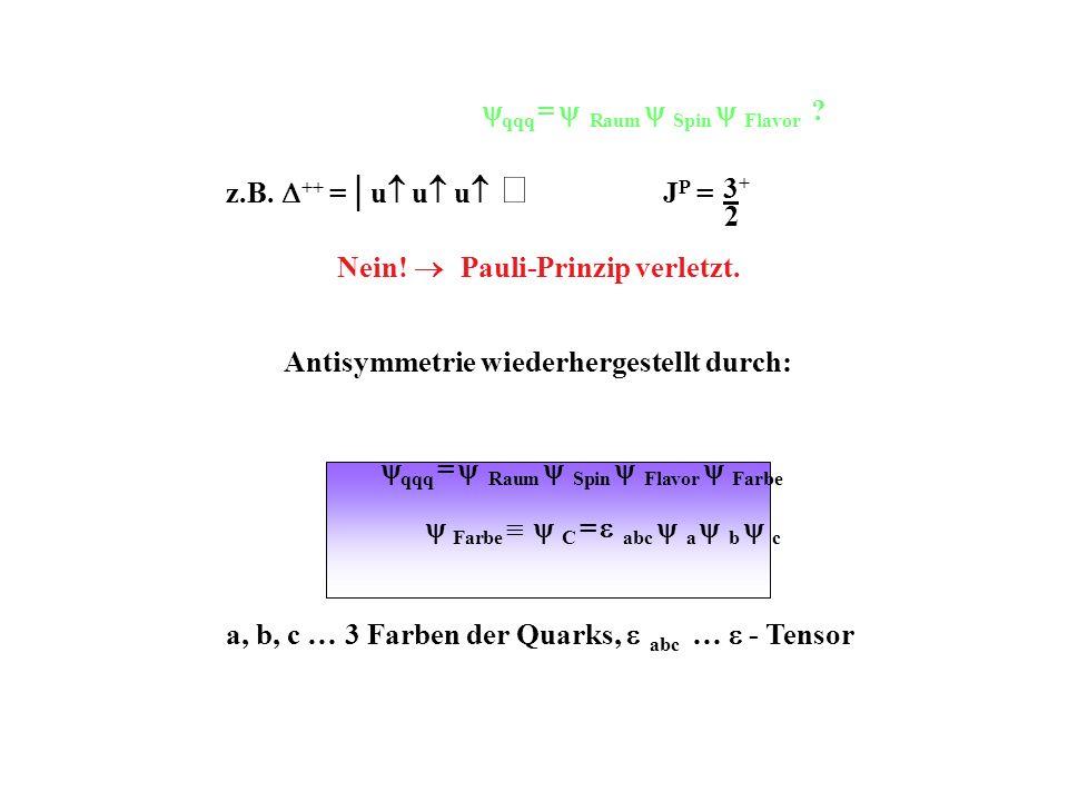 qqq = Raum Spin Flavor ? z.B. ++ =   u u u J P = Nein! Pauli-Prinzip verletzt. Antisymmetrie wiederhergestellt durch: qqq = Raum Spin Flavor Farbe Far