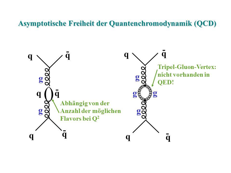 Asymptotische Freiheit der Quantenchromodynamik (QCD) - q () q q q q q - - g g q q q q - - g g g g Abhängig von der Anzahl der möglichen Flavors bei Q