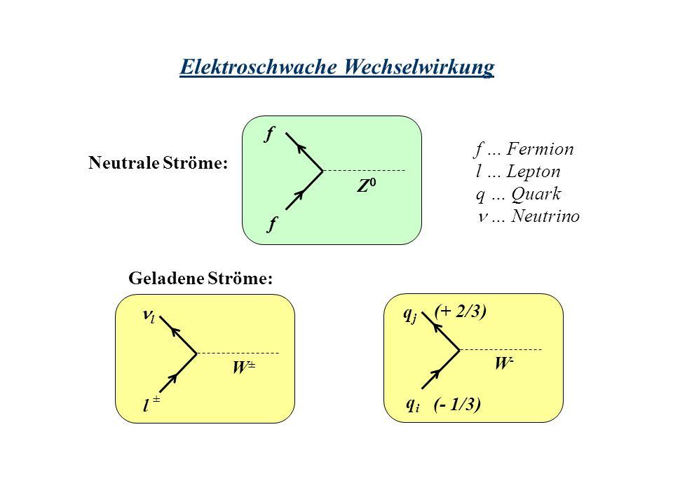 Elektroschwache Wechselwirkung Neutrale Ströme: f f Z l l W±W± qjqj qiqi W-W- Geladene Ströme: (- 1/3) (+ 2/3) f … Fermion l … Lepton q … Quark … Neut