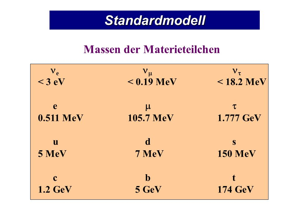 Standardmodell Eichfelder Bosonen (Spin 1): Eichbosonen Lokale Eichsymmetrie WWEichbosonen SU(2) L x U(1) Y schwach &W +, W -, Z 0 elektromagnetisch SU(3) C stark g 1, …, g 8 Tevatron, LEPLEP W ± Z 0 g (80.423 ±0.039) GeV(91.1876 ± 0.0021) GeV0 0 Massen der Eichbosonen