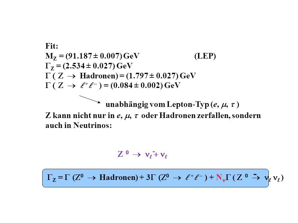 Fit: M Z = (91.187 ± 0.007) GeV(LEP) Z = (2.534 ± 0.027) GeV Hadronen) = (1.797 ± 0.027) GeV + ) = (0.084 ± 0.002) GeV Z kann nicht nur in e,, oder Hadronen zerfallen, sondern auch in Neutrinos: unabhängig vom Lepton-Typ (e,, ) - Z = Hadronen) + 3 + ) + N ( ) -