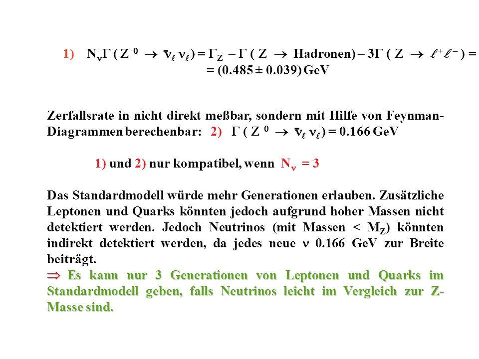 Zerfallsrate in nicht direkt meßbar, sondern mit Hilfe von Feynman- Diagrammen berechenbar: 2) ( ) = 0.166 GeV 1) und 2) nur kompatibel, wenn N = 3 Das Standardmodell würde mehr Generationen erlauben.