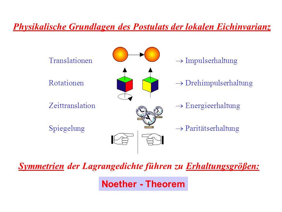 Translationen Impulserhaltung Rotationen Drehimpulserhaltung Zeittranslation Energieerhaltung Spiegelung Paritätserhaltung Noether - Theorem Symmetrien der Lagrangedichte führen zu Erhaltungsgrößen: Physikalische Grundlagen des Postulats der lokalen Eichinvarianz