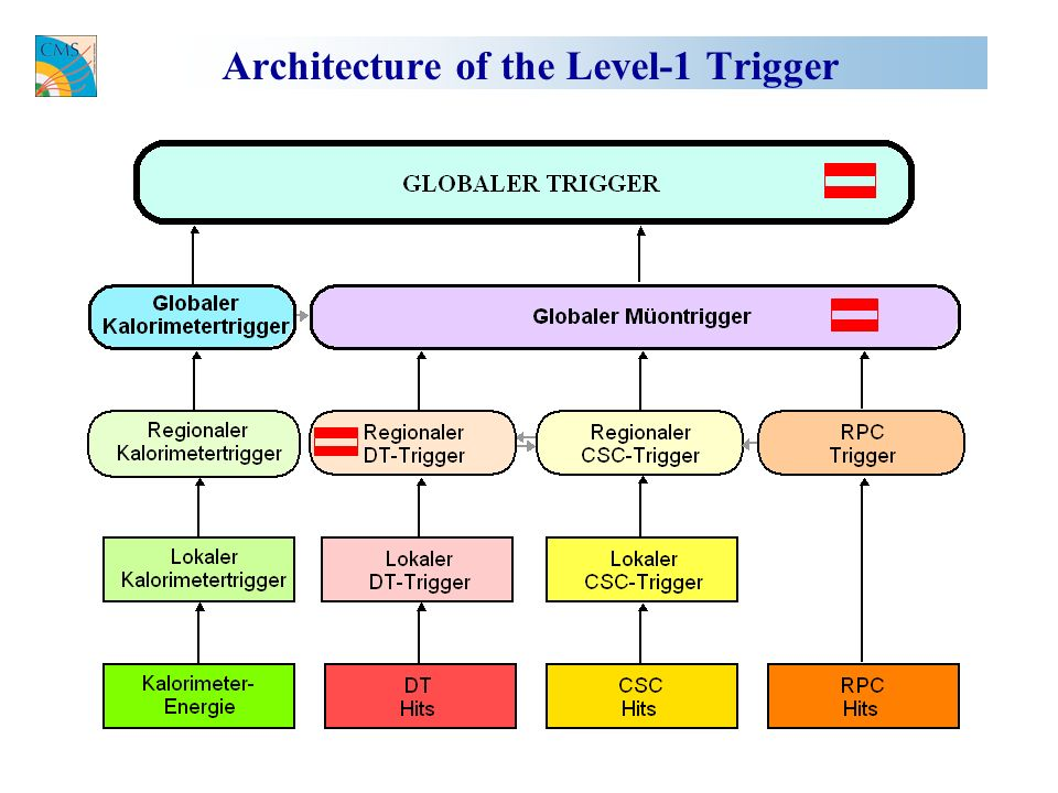 Architecture of the Level-1 Trigger