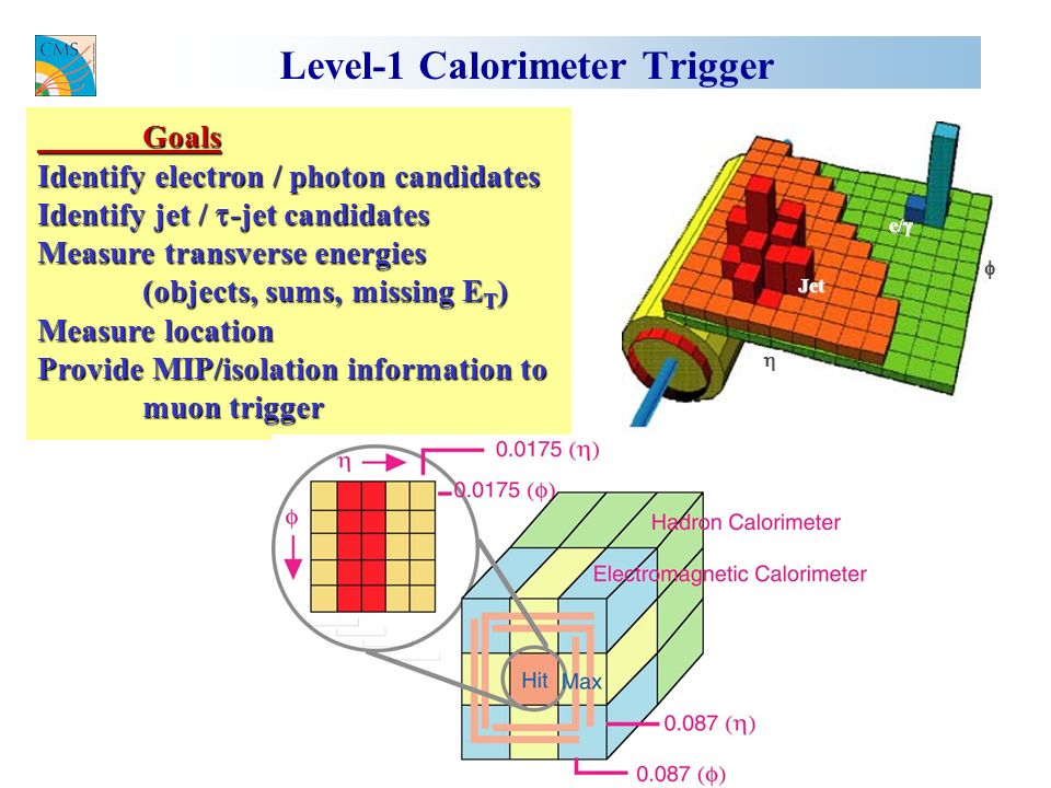 Level-1 Calorimeter Trigger Goals Identify electron / photon candidates Identify jet / -jet candidates Measure transverse energies (objects, sums, missing E T ) Measure location Provide MIP/isolation information to muon trigger Jet e/ e/
