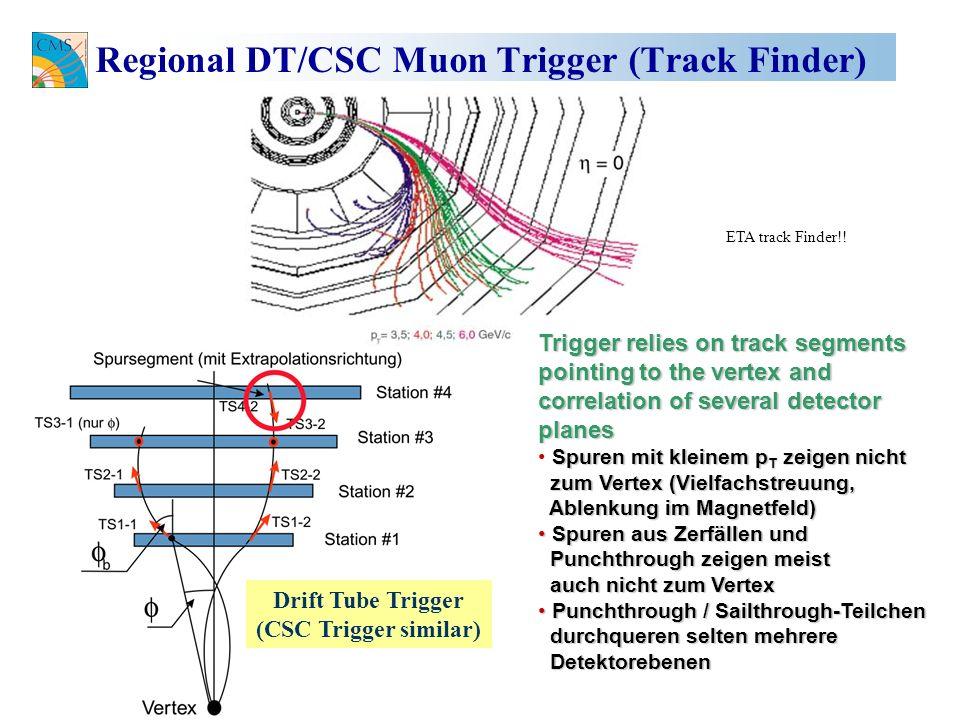 Regional DT/CSC Muon Trigger (Track Finder) Trigger relies on track segments pointing to the vertex and correlation of several detector planes Spuren mit kleinem p T zeigen nicht zum Vertex (Vielfachstreuung, zum Vertex (Vielfachstreuung, Ablenkung im Magnetfeld) Ablenkung im Magnetfeld) Spuren aus Zerfällen und Spuren aus Zerfällen und Punchthrough zeigen meist Punchthrough zeigen meist auch nicht zum Vertex auch nicht zum Vertex Punchthrough / Sailthrough-Teilchen Punchthrough / Sailthrough-Teilchen durchqueren selten mehrere durchqueren selten mehrere Detektorebenen Detektorebenen Drift Tube Trigger (CSC Trigger similar) ETA track Finder!!