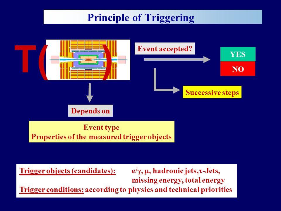Charginos, Neutralinos, Sleptonen Mögliche L1-Triggerselektion: Mehrere Leptonen: e/ oder (2 oder 3, beliebige Kombination) Fehlende Energie Jetveto Ereignisse / 5 GeV SM-Untergrund Endzustand mit 3 + fehlender Energie, keine Jets ~ ~ Beispiel für Drell-Yan-Produktion von 1 ± 2 0 : qq -> W* -> 1 ± 2 0 -> 1 0 ± + 1 0 + - 2 0 -> ± -> 1 0 + - oder 2 0 -> 1 0 + - ~ ~ ~ ~ ~ ~~ ~ ~