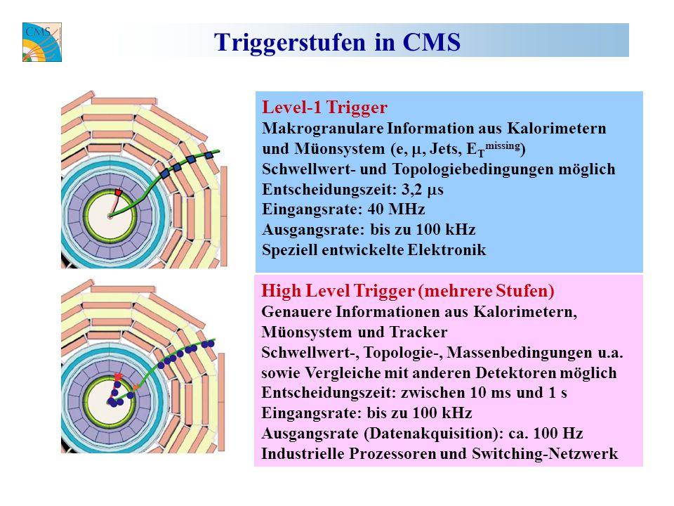 Triggerstufen in CMS Level-1 Trigger Makrogranulare Information aus Kalorimetern und Müonsystem (e,, Jets, E T missing ) Schwellwert- und Topologiebedingungen möglich Entscheidungszeit: 3,2 s Eingangsrate: 40 MHz Ausgangsrate: bis zu 100 kHz Speziell entwickelte Elektronik High Level Trigger (mehrere Stufen) Genauere Informationen aus Kalorimetern, Müonsystem und Tracker Schwellwert-, Topologie-, Massenbedingungen u.a.